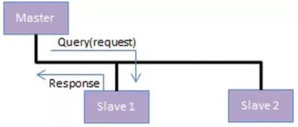 Modbus_Master_Slave